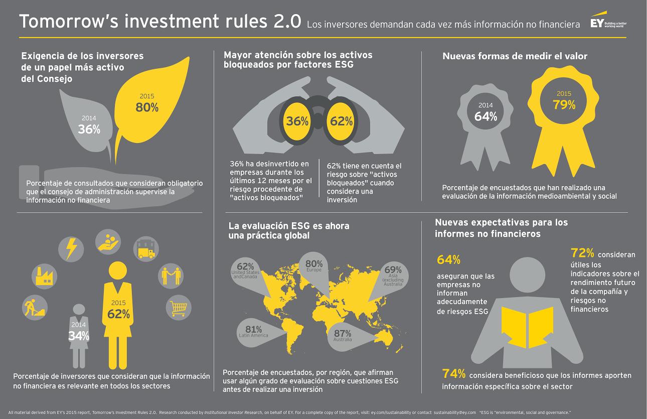 RSE.- Sin información no financiera no hay inversión