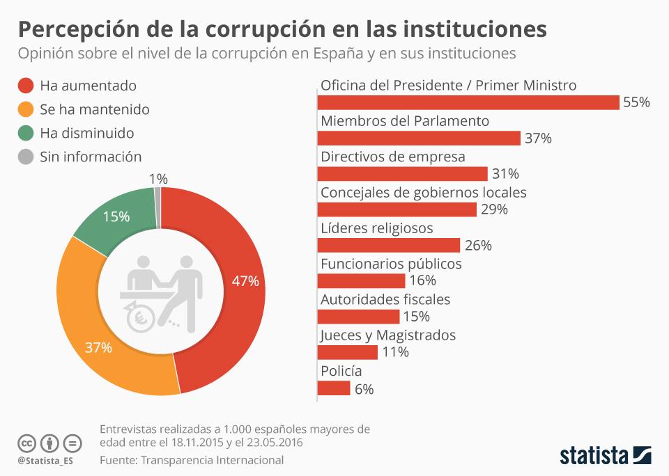 la percepcion de la corrupcion en espana