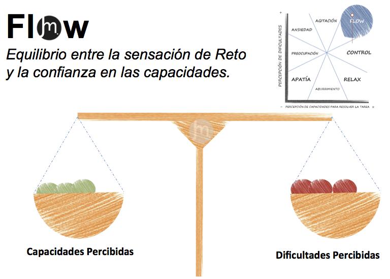 Flow - el placer del alto rendimiento