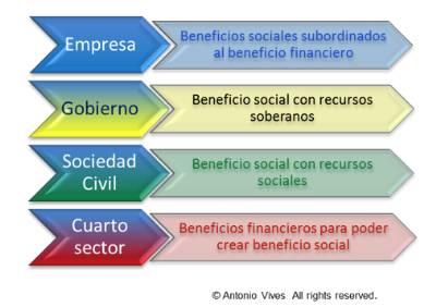 El cuarto sector: empresas nacidas con responsabilidad ...