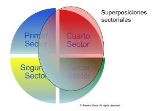 rse_sectores